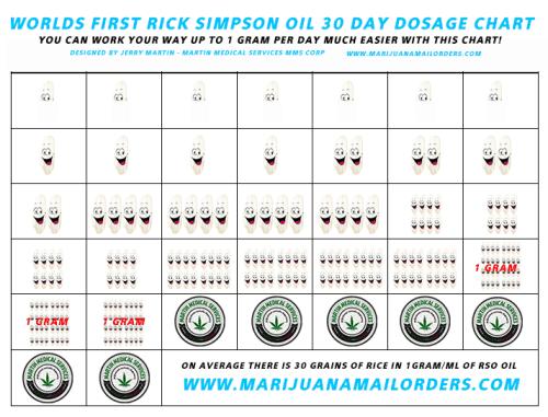 Rick Simpson Dosing Chart