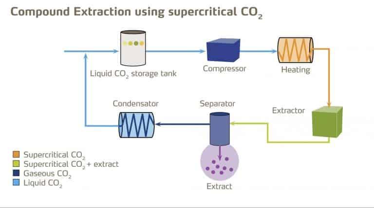 liquid co2 extraction